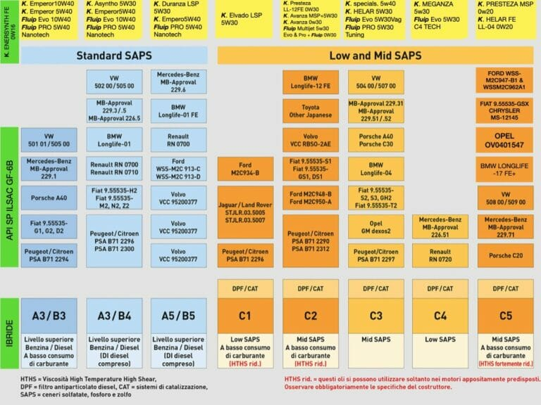 Scegliere l'olio motore giusto: scarica la nostra tabella comparativa